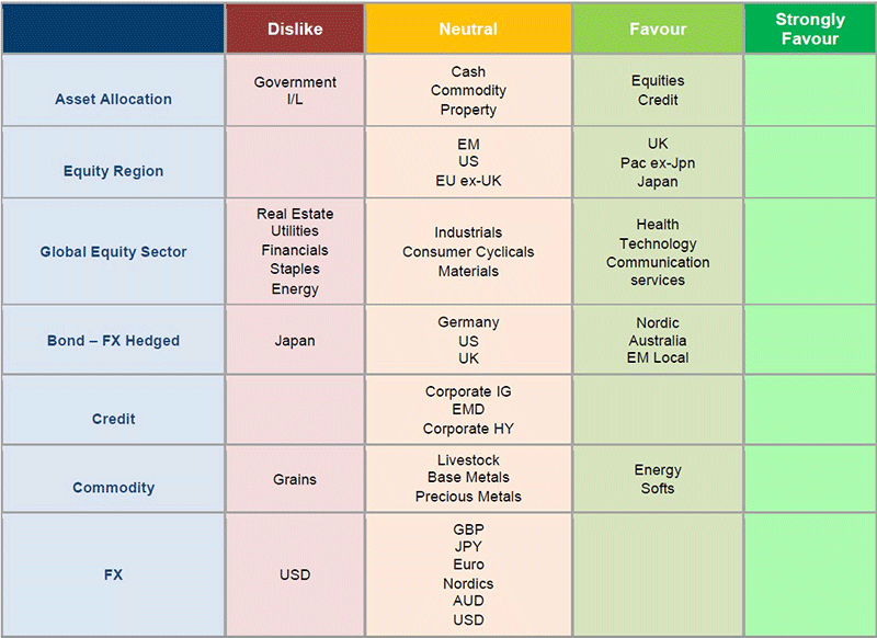 asset allocation update january figure 4