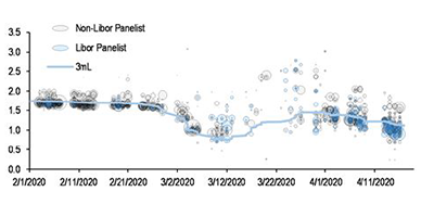 A graph showing three-month CP/CD transactions; dates of Fed program/actions announcements – 2008 GFC versus 2020 Covid-19 crisis