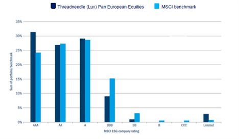 Figure 2: Companies held within each MSCI ESG company rating versus benchmark (%)