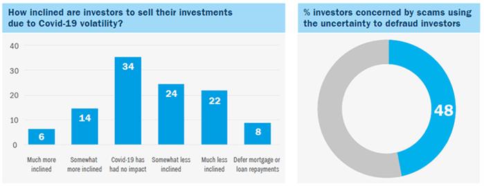 Charts showing financial data