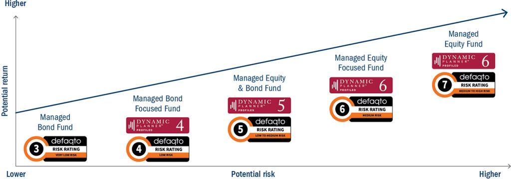 Managed Funds risks