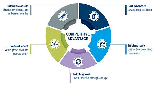 Competitive advantage Investment Philosophy