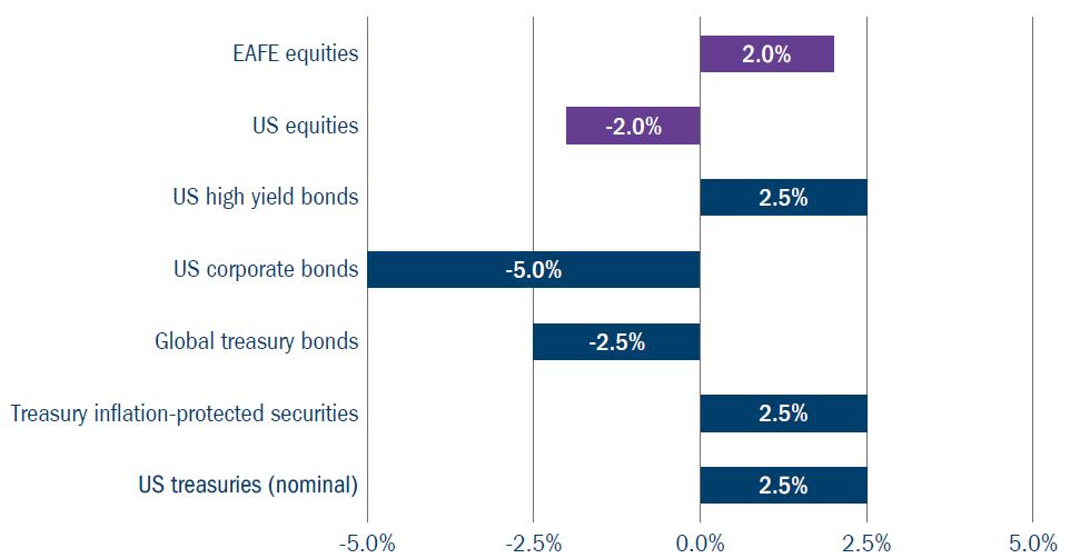Figure 6: Tilts based on end-2020 market conditions