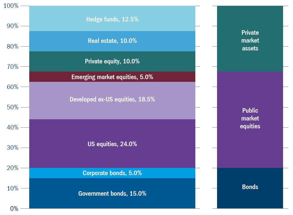 Figure 5: Endowment: high-level capital allocation